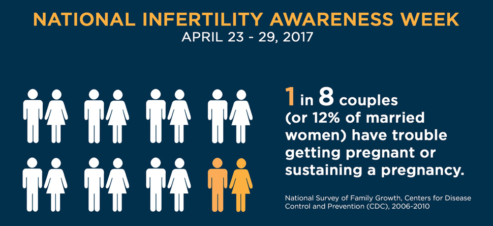 National Infertility Awareness Week 2017 (970x444)